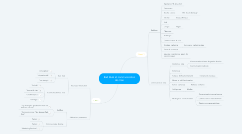 Mind Map: Bad Buzz et communication de crise