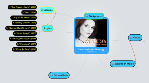 Mind Map: Epica's lead singer: Simone Simons