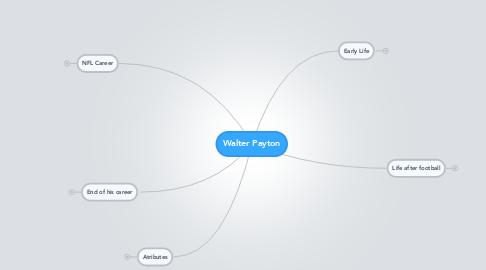 Mind Map: Walter Payton