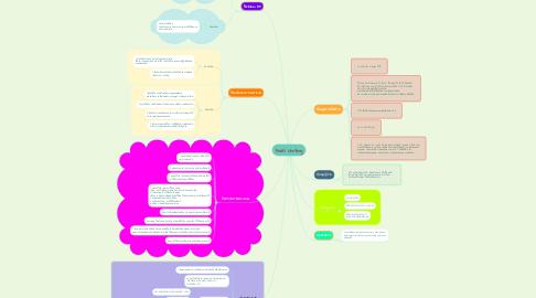 Mind Map: Focus chrting