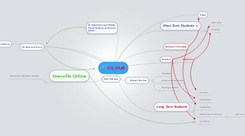 Mind Map: CIL HUB