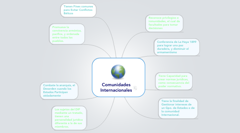 Mind Map: Comunidades Internacionales