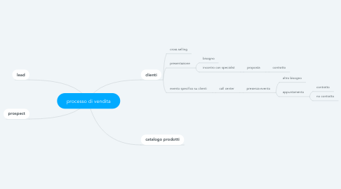 Mind Map: processo di vendita