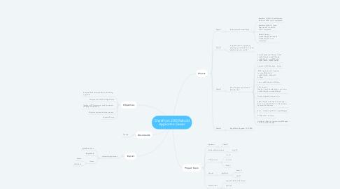 Mind Map: SharePoint 2013 Rebuild Application Server
