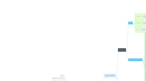 Mind Map: Richard Paul Evens