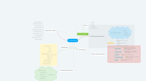 Mind Map: ЕО-середовище