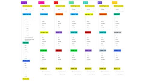Mind Map: PLANO DE ESTUDOS