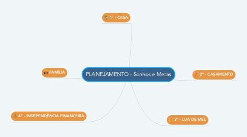 Mind Map: PLANEJAMENTO - Sonhos e Metas