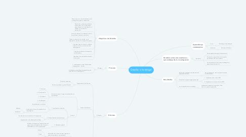 Mind Map: Enseñar a Investigar