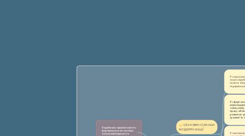 Mind Map: Модернізація  України