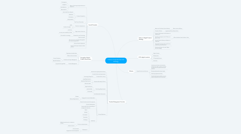 Mind Map: E-Serve Corporate Services Strategy