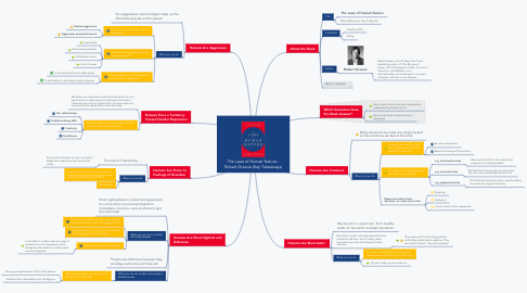 Mind Map: The Laws of Human Nature - Robert Greene (Key Takeaways)