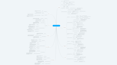 Mind Map: Nine Thematic Concepts