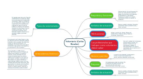 Mind Map: Voluntario (Carlos Rosales)