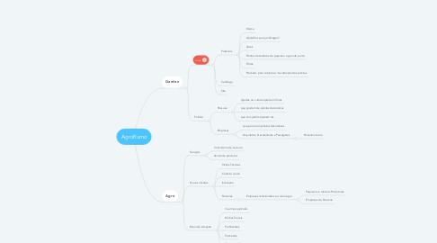 Mind Map: AgroRumo