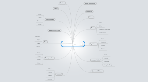 Mind Map: Small Business Ideas from the 99% Economy