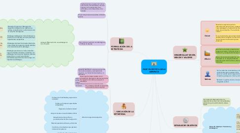 Mind Map: FASE FILOSOFICA DE LA GERENCIA