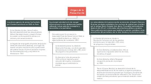 Mind Map: Origen de la Prensa Escrita
