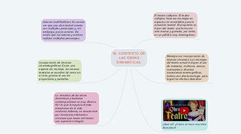 Mind Map: EL CONTEXTO DE LAS OBRAS DRAMÁTICAS.