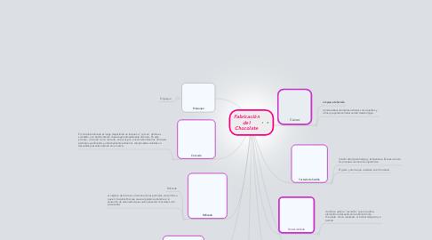 Mind Map: Fabricación del Chocolate