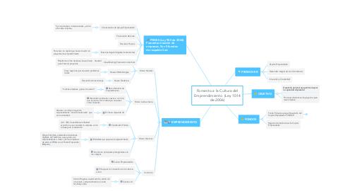 Mind Map: Fomento a la Cultura del Emprendimiento  (Ley 1014 de 2006)