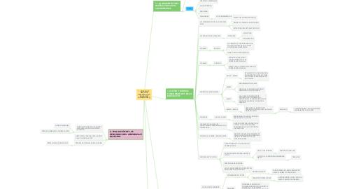 Mind Map: 1. PRINCIPIOS Y OBJETIVOS GENERALES DE LA EDUCACIÓN COSTARRICENSE (1)