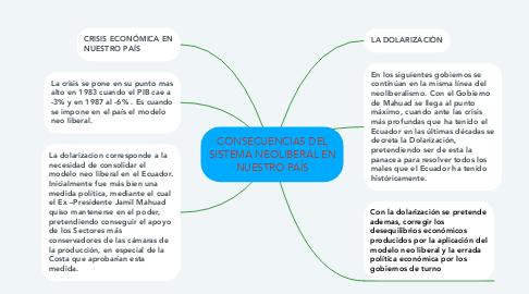Mind Map: CONSECUENCIAS DEL SISTEMA NEOLIBERAL EN NUESTRO PAÍS