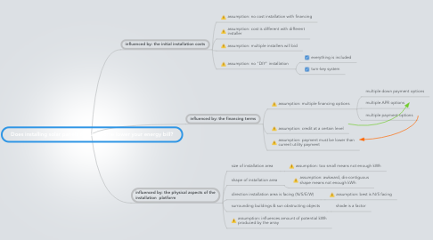 Mind Map: Does installing solar panels on your home lower your energy bill?
