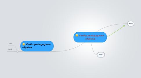 Mind Map: Verkkopedagoginen  ohjelma