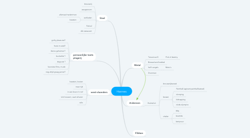 Mind Map: Hannes