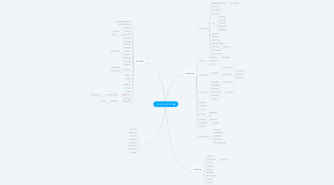 Mind Map: Klassentreffen 2019