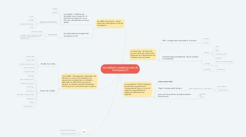 Mind Map: Les relations sociales au sein de l'entreprise (1)