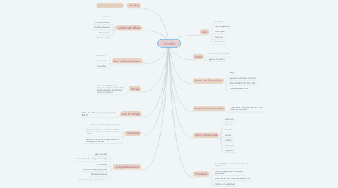 Mind Map: Carvedilol