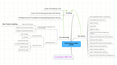 Mind Map: PURCHASING AGENT (HODE)