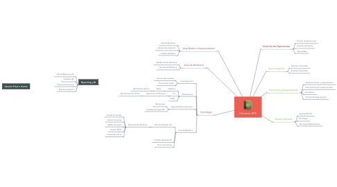 Mind Map: Contento BPS