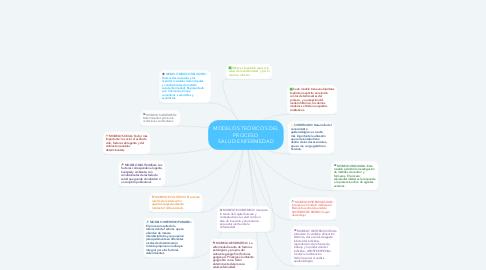 Mind Map: MODELOS TEÓRICOS DEL PROCESO SALUD-ENFERMEDAD