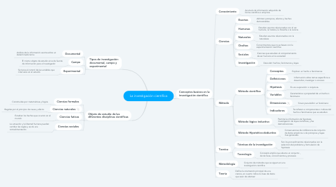 Mind Map: La investigación científica
