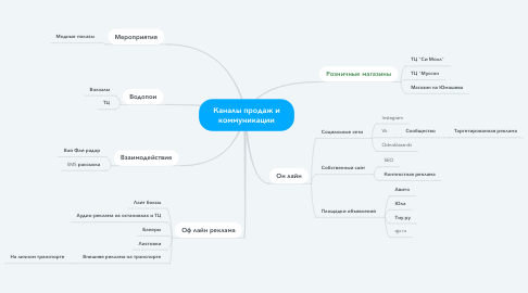 Mind Map: Каналы продаж и коммуникации
