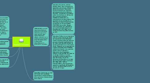 Mind Map: Ideologías del cambio