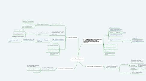 Mind Map: Las ventajas competitivas de las empresas en sectores mundiales
