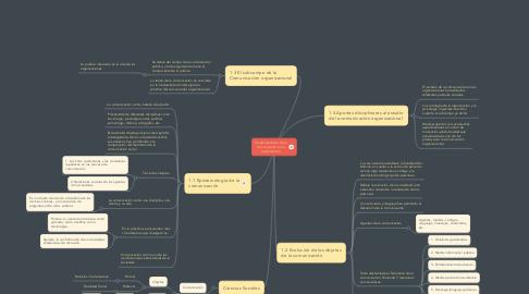 Mind Map: Fundamentación de la comunicación en la organización