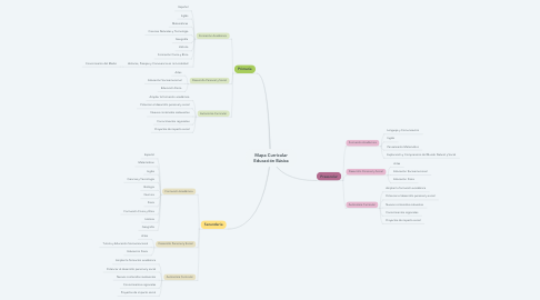 Mind Map: Mapa Curricular Educación Básica