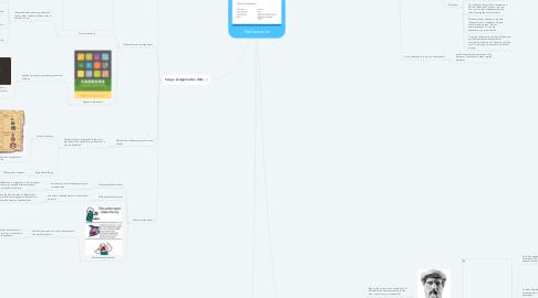Mind Map: Mathematics