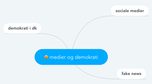 Mind Map: medier og demokrati