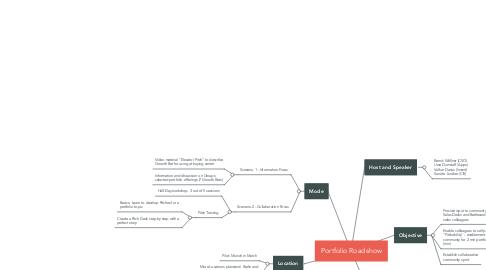 Mind Map: Portfolio Roadshow