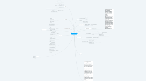 Mind Map: Tygesen Company A/S