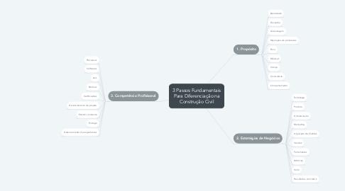 Mind Map: 3 Passos Fundamentais Para Diferenciação na Construção Civil