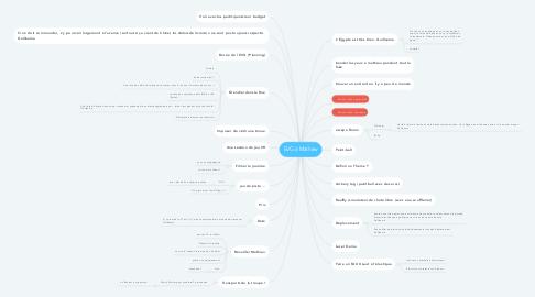 Mind Map: EVG à Mathew