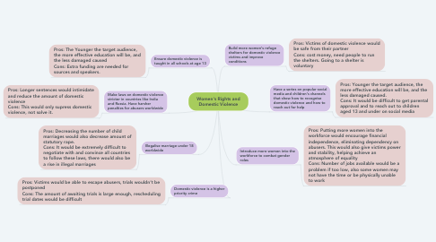Mind Map: Women's Rights and Domestic Violence