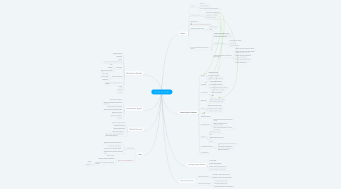 Mind Map: Serviços Continuados